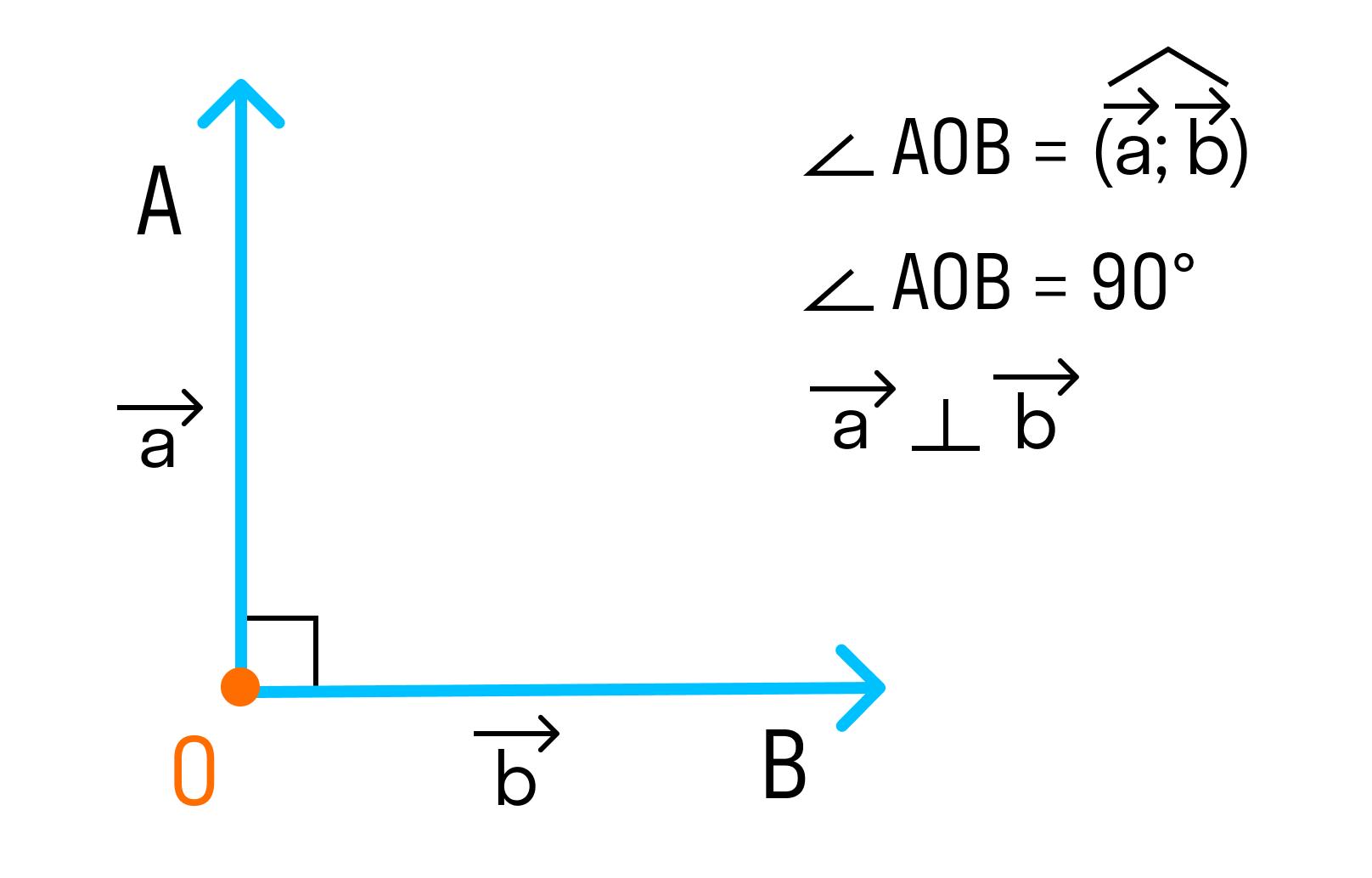 Если угол между векторами равен 90°, то такие векторы перпендикулярны друг другу
