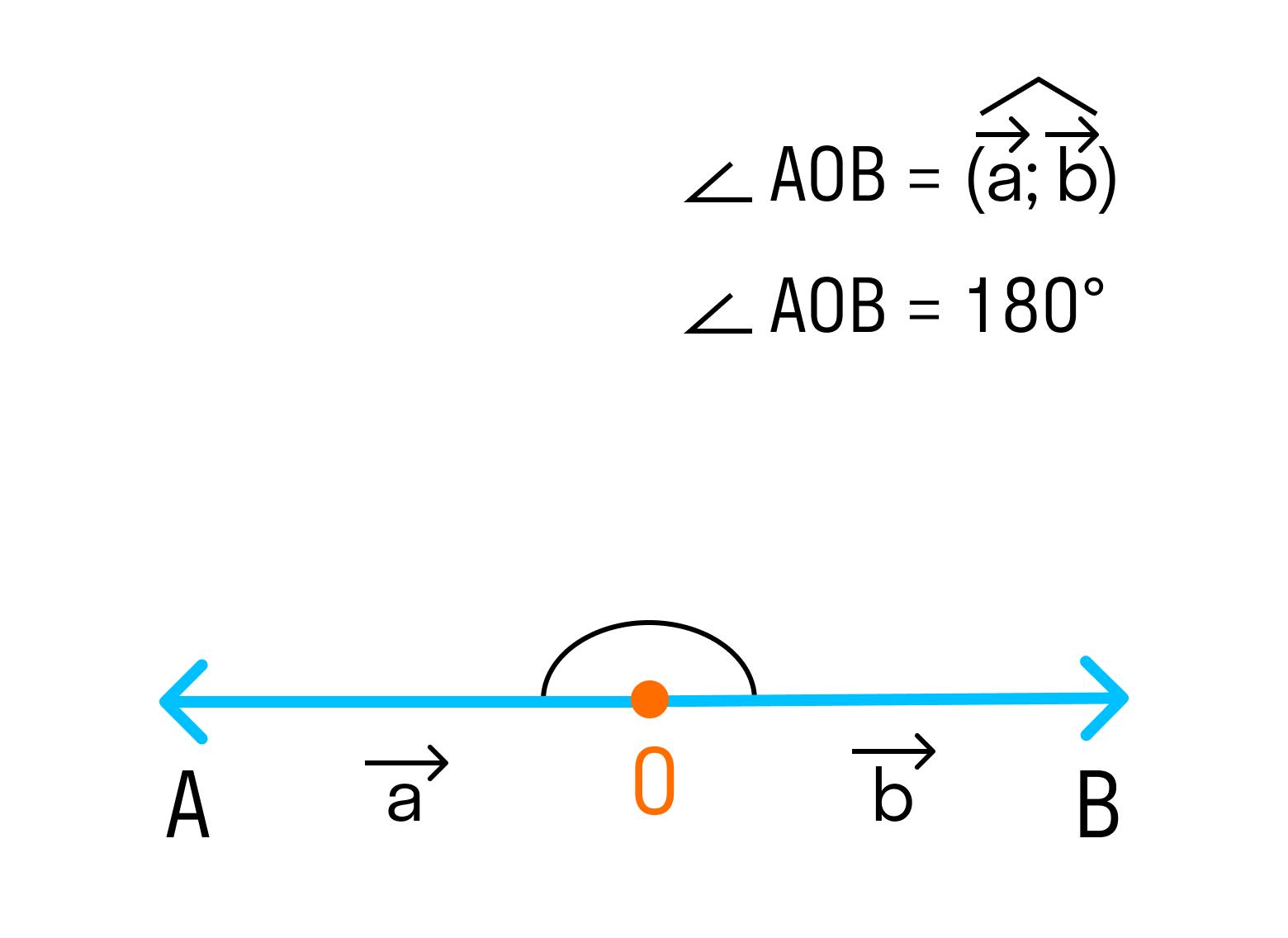 Если векторы направлены в разные стороны