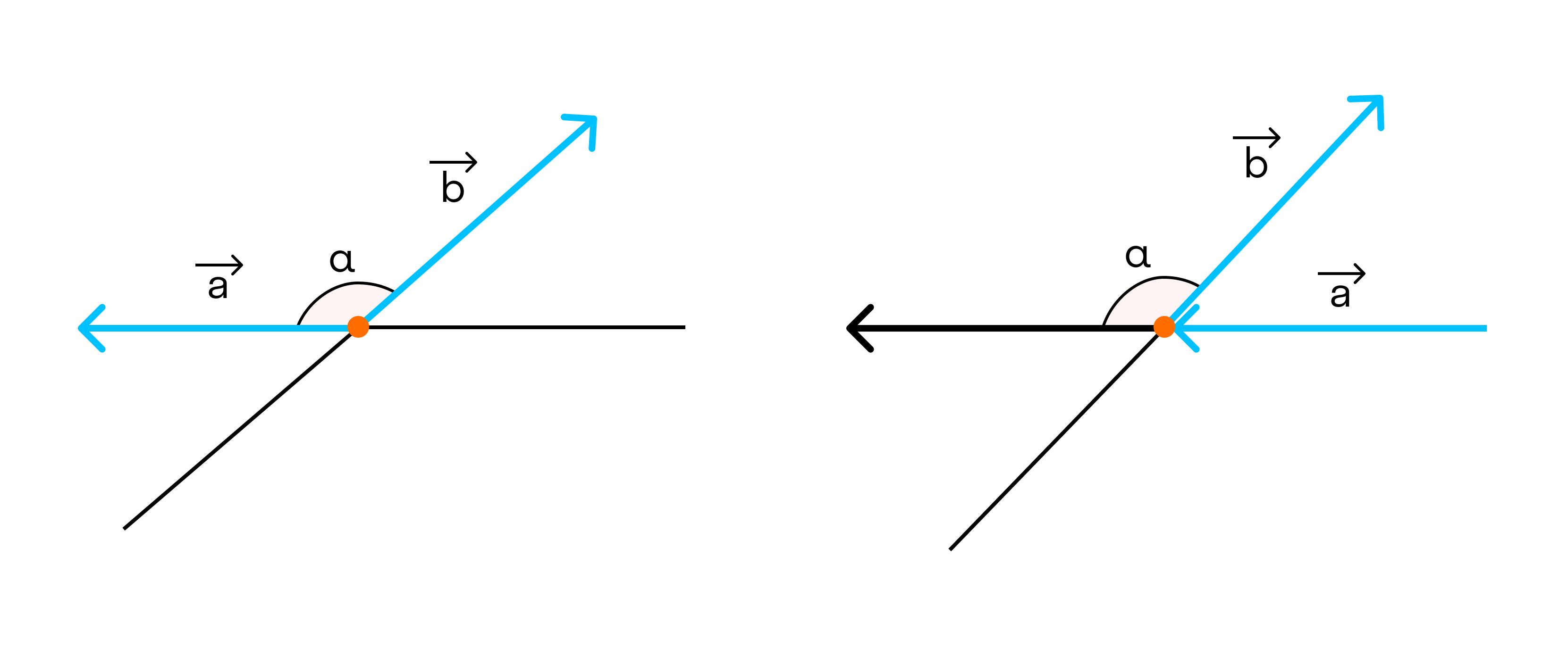 Также векторы могут образовывать тупой угол