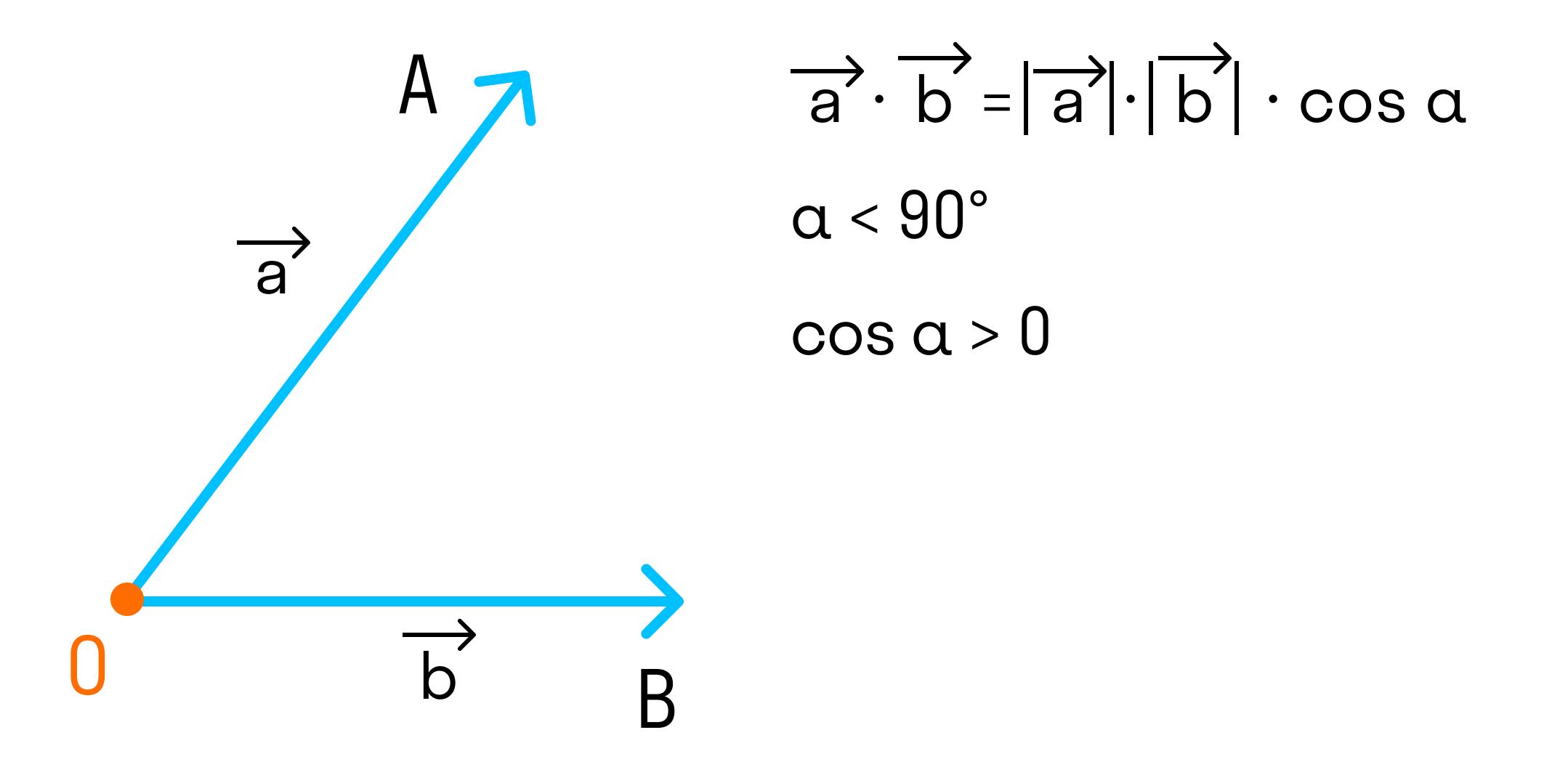 Алгебраическая интерпретация