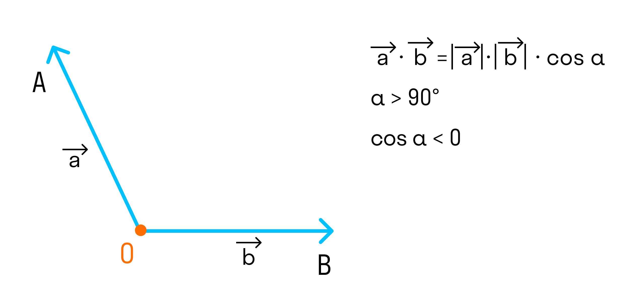 угол между векторами тупой и векторы ненулевые