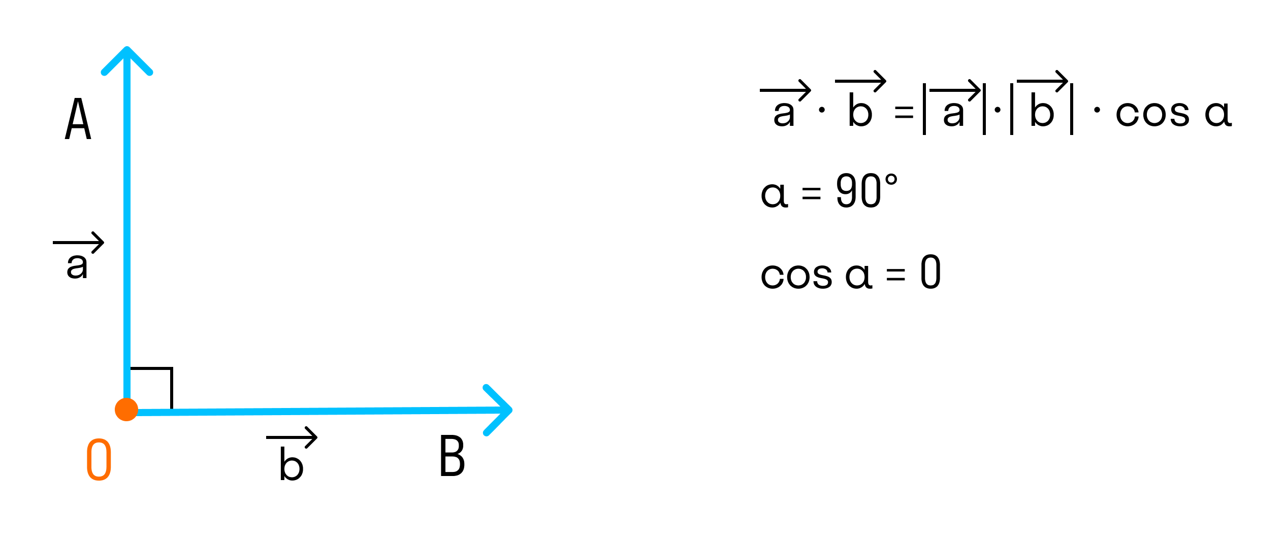 угол между векторами прямой, то скалярное произведение равно 0