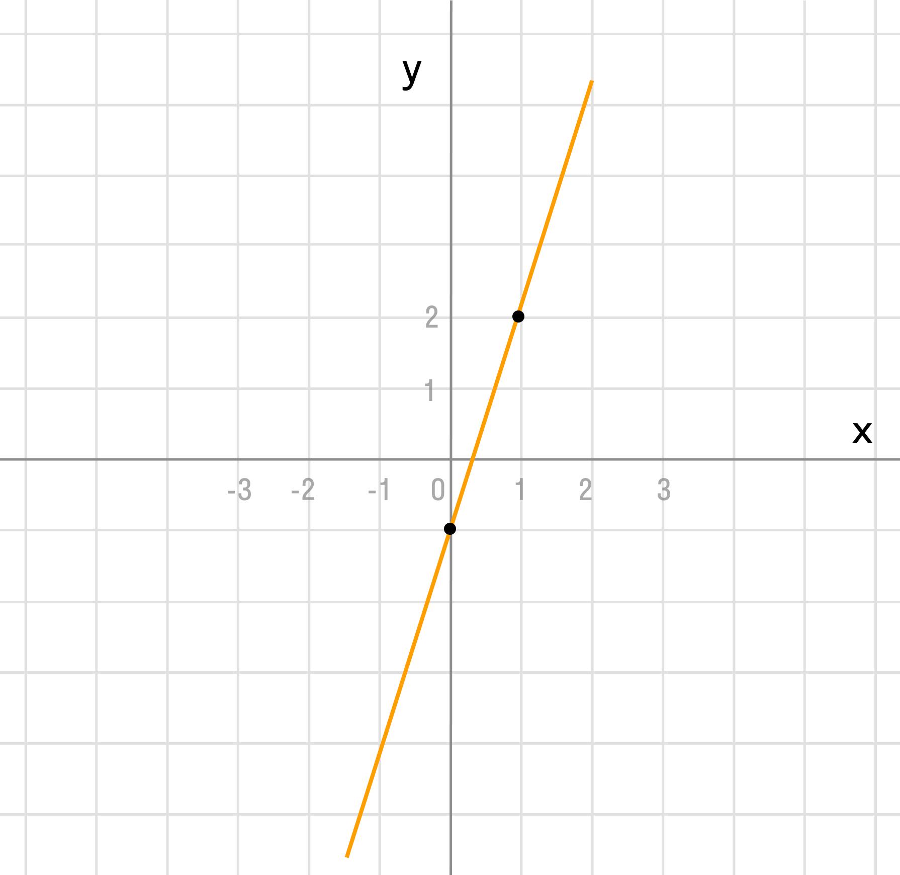 Задача 4. Построение функции по точкам 1