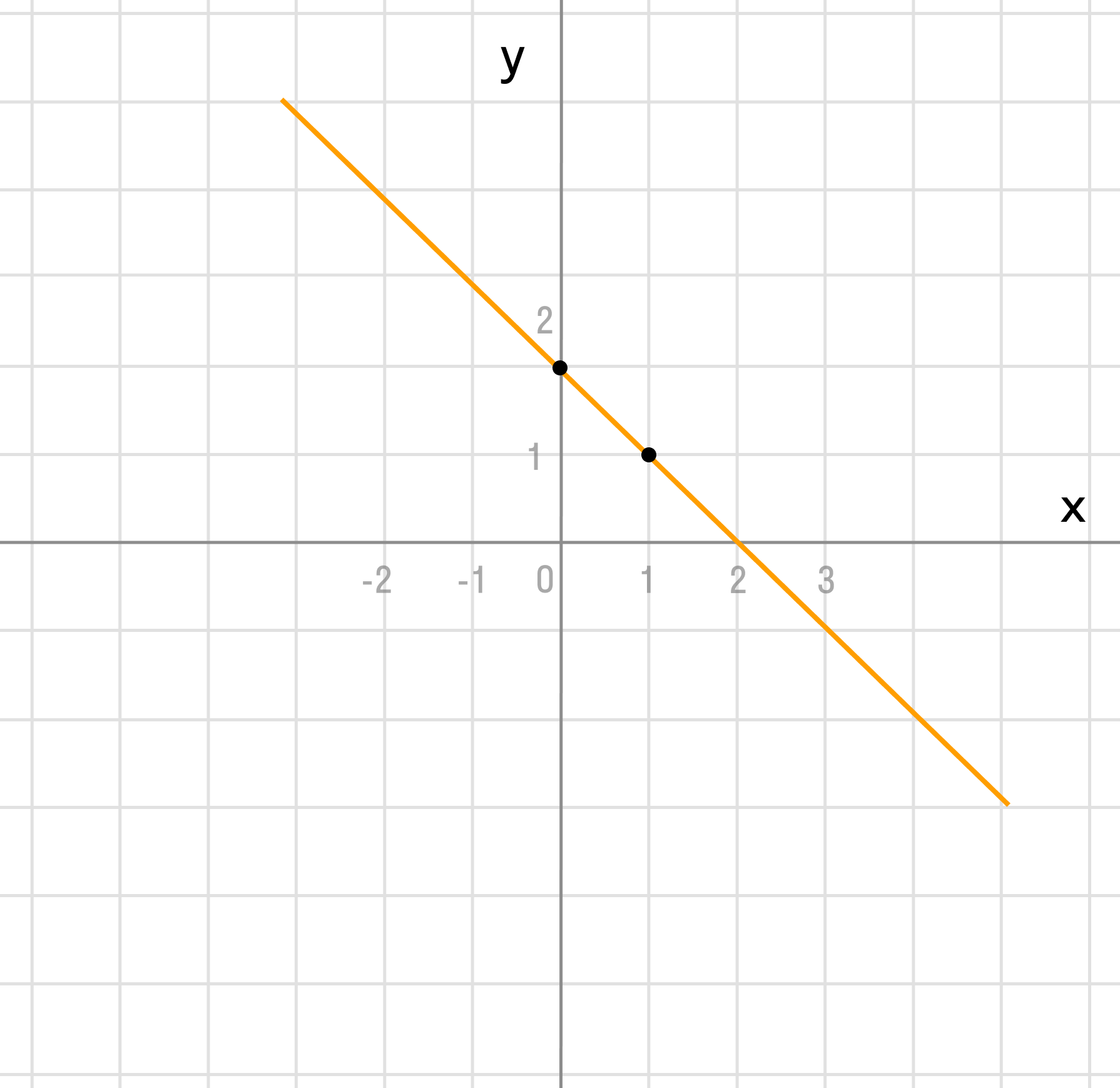 Задача 4. Построение функции по точкам 2