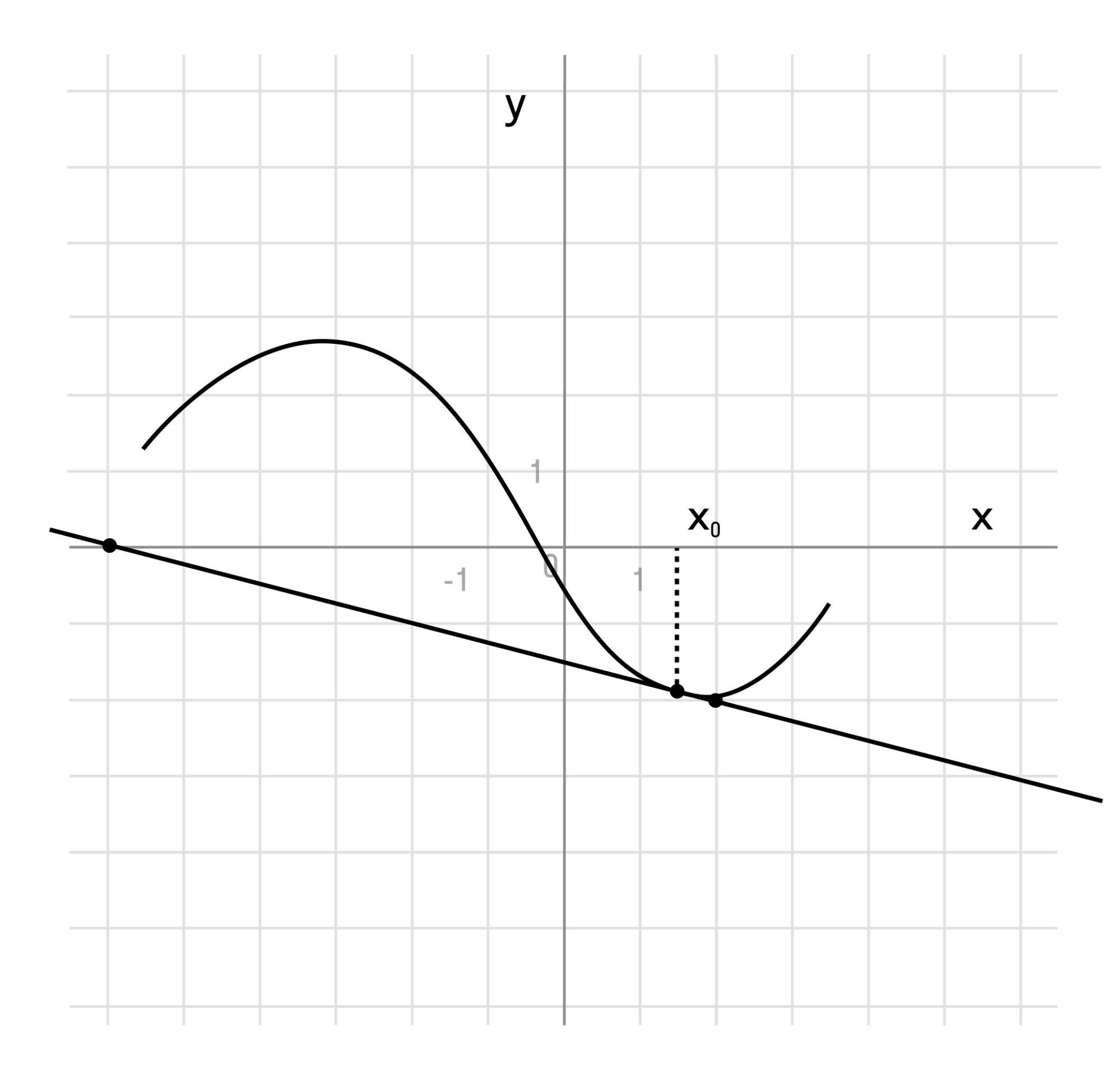 Задача 5. График