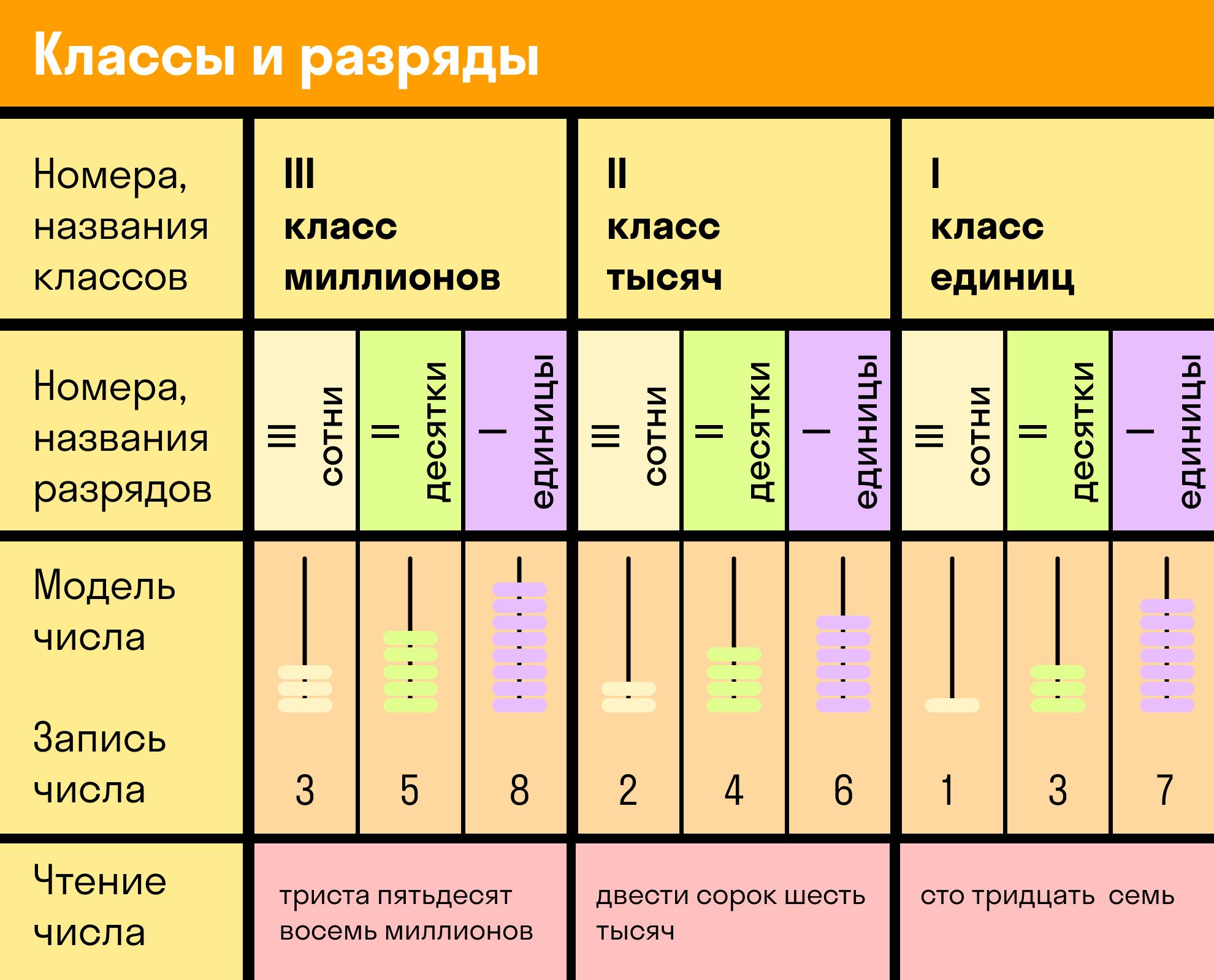 Классы и разряды