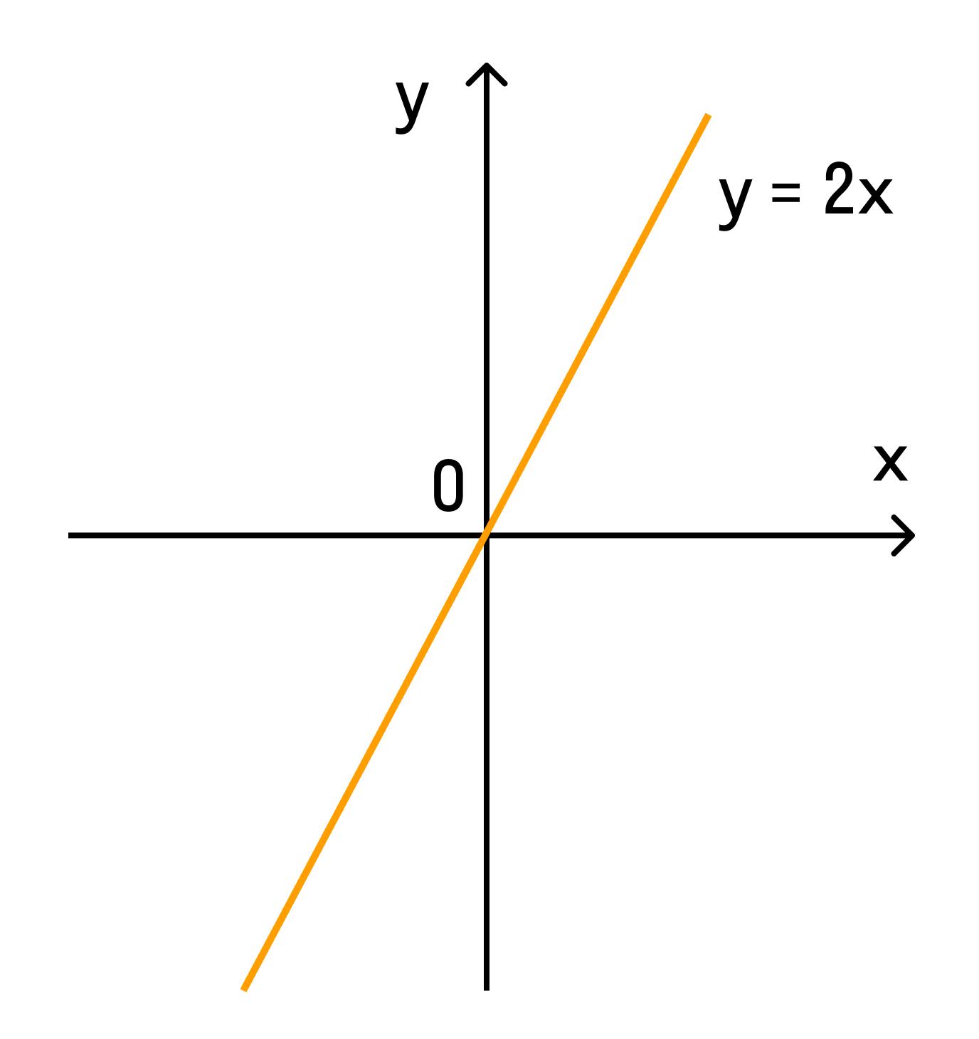 Графиком прямо пропорциональной зависимости
