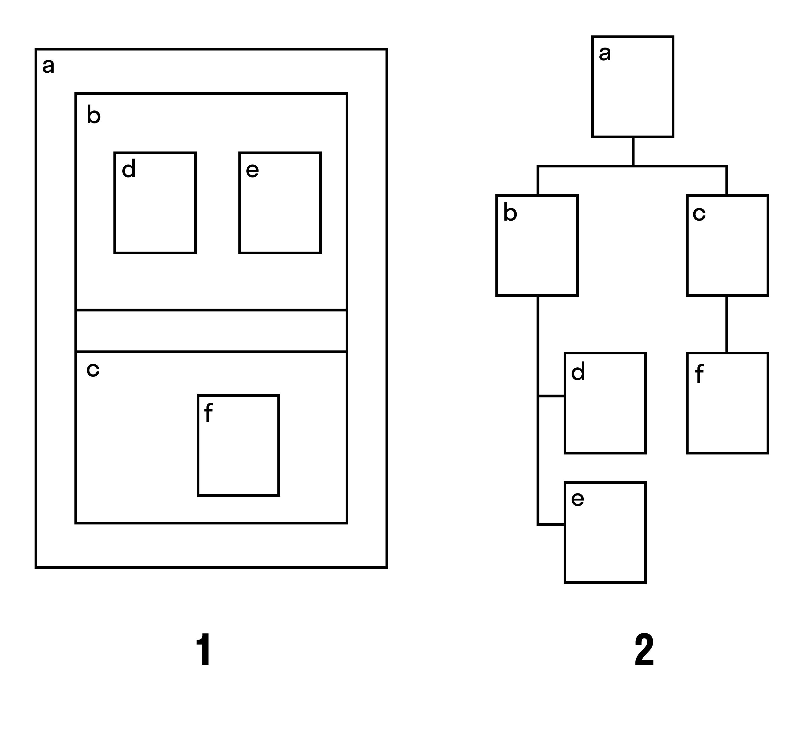 Теоремы дерева