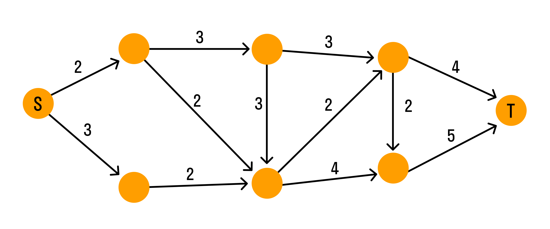 Графы и задача о потоках