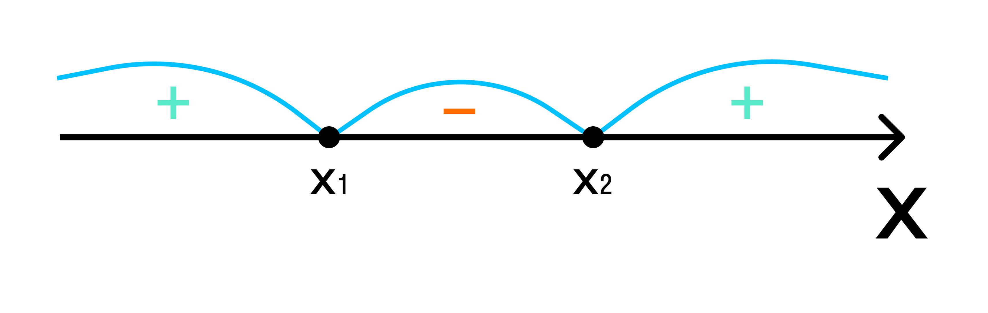 + и - на графике