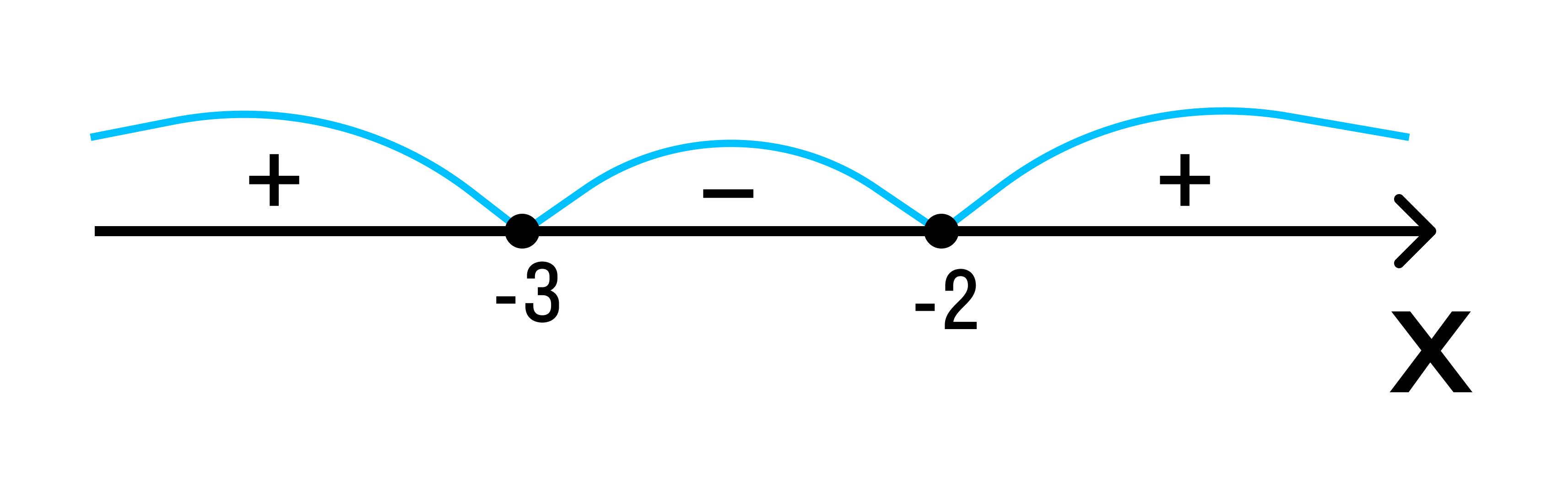 график решения
