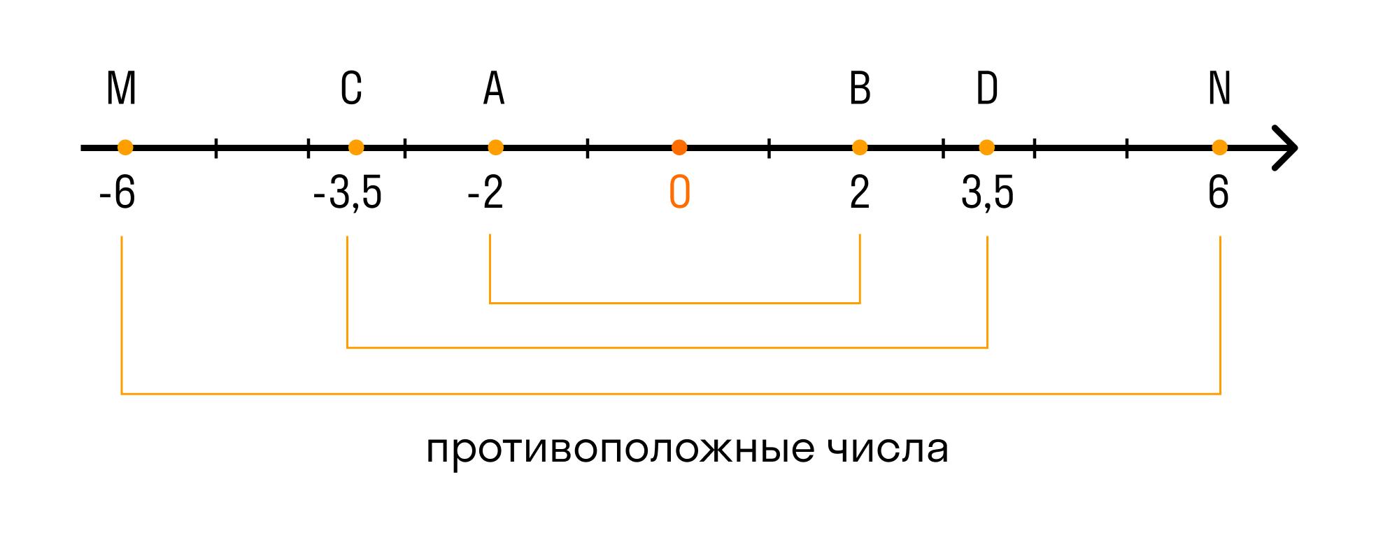 пары противоположных чисел