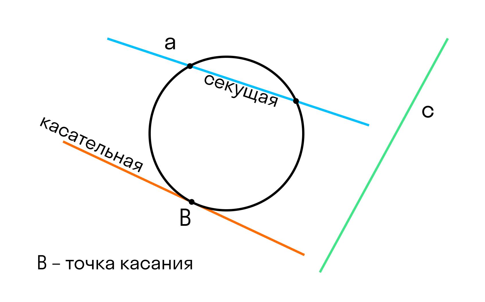 Взаимодействие объектов 2