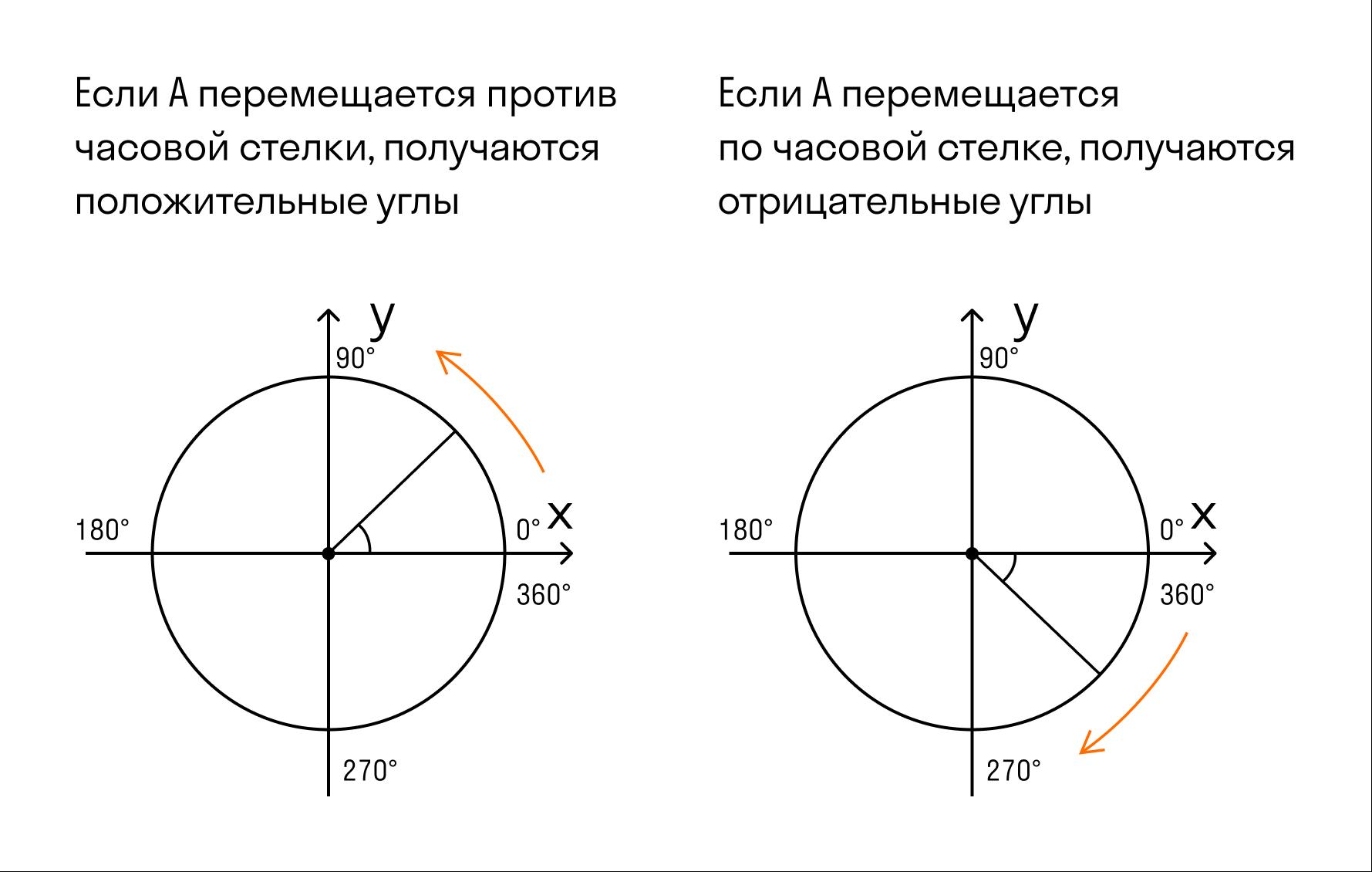 Единичная окружность с градусами