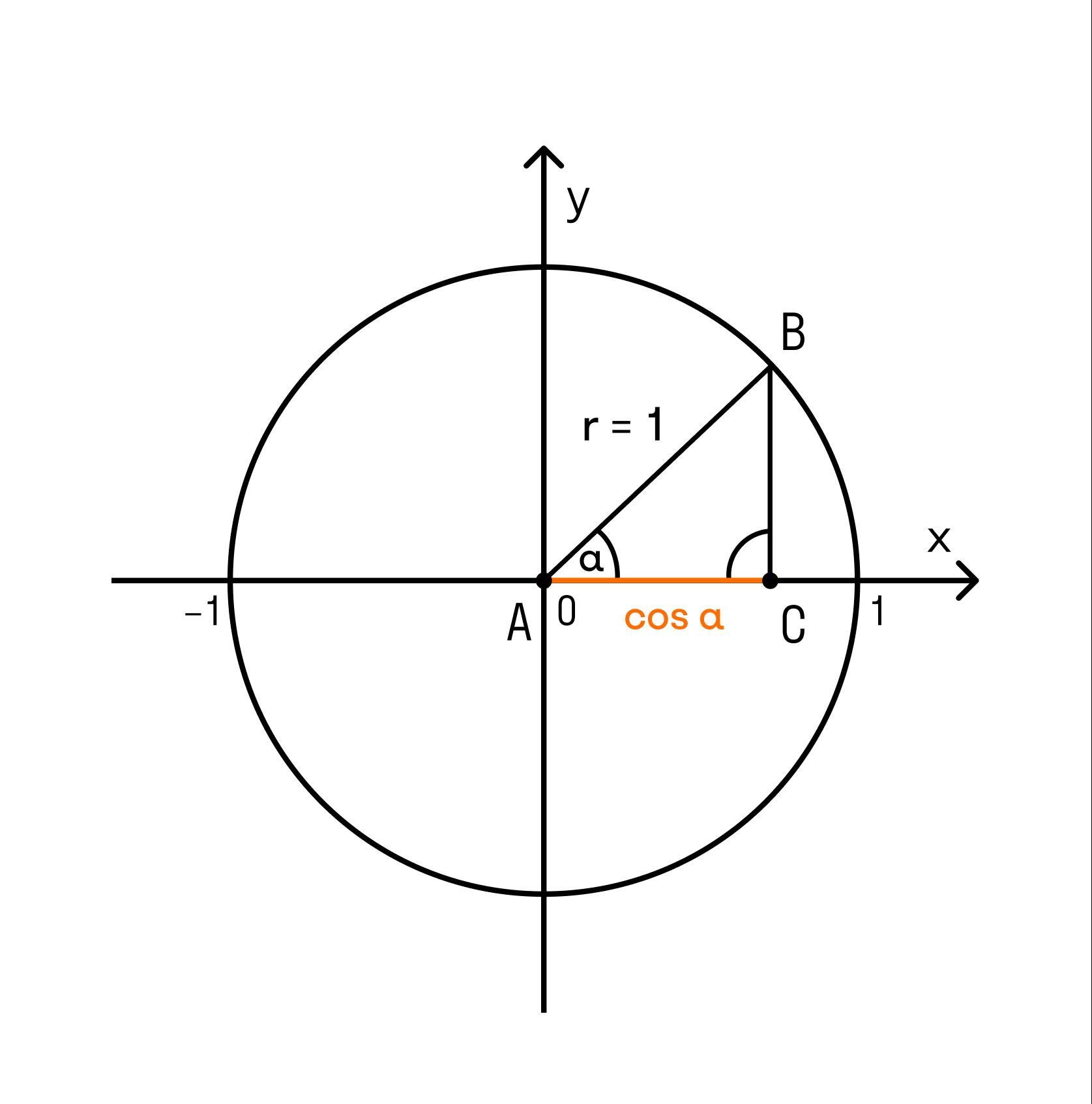 основное тригонометрическое тождество
