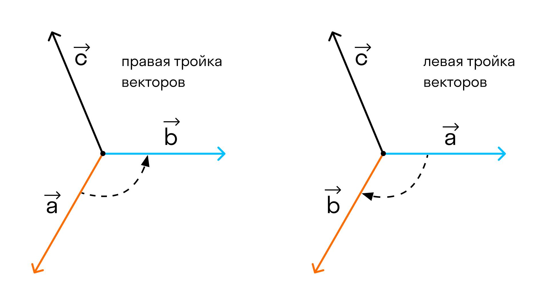 тройка векторов