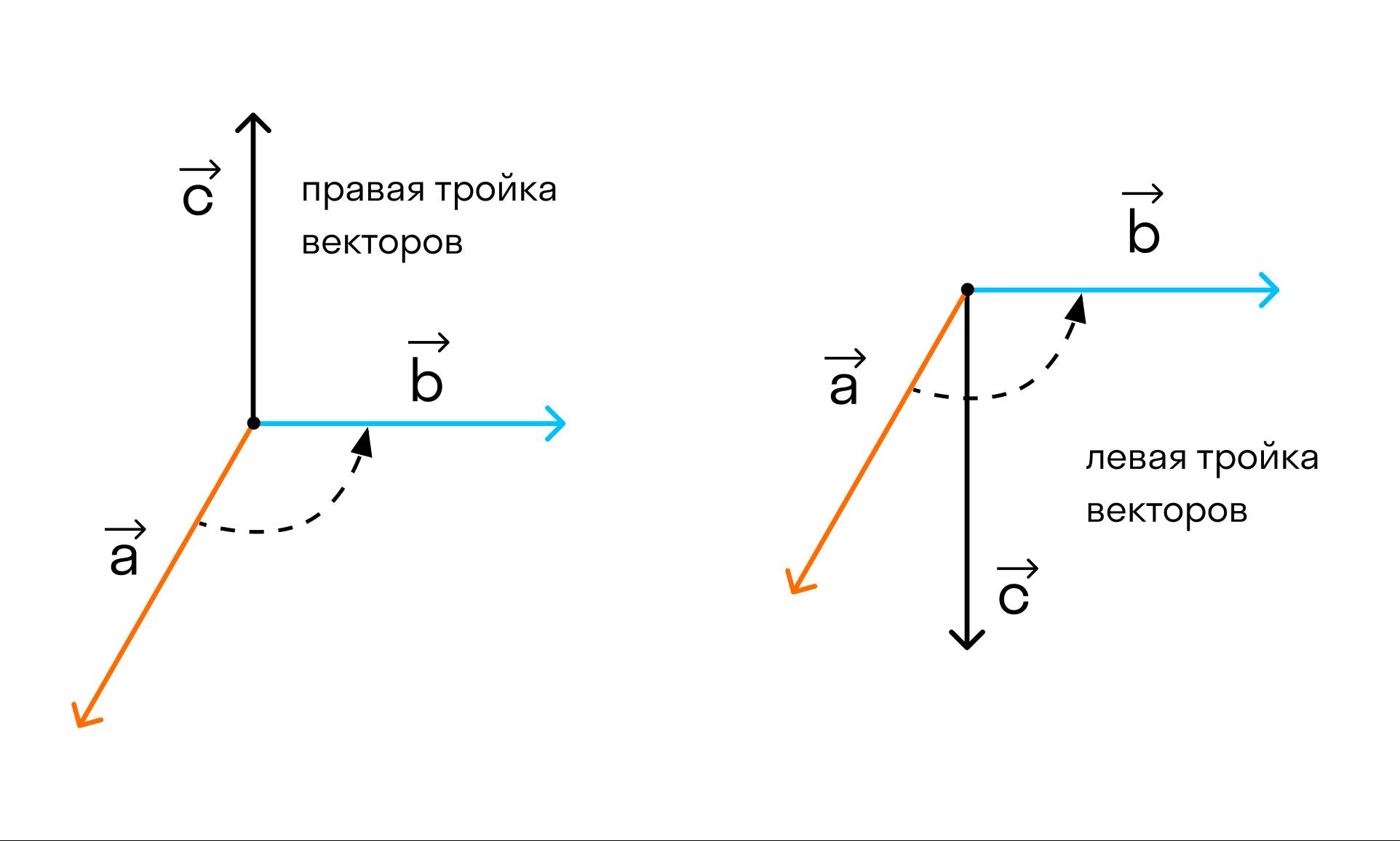 тройка векторов рис2