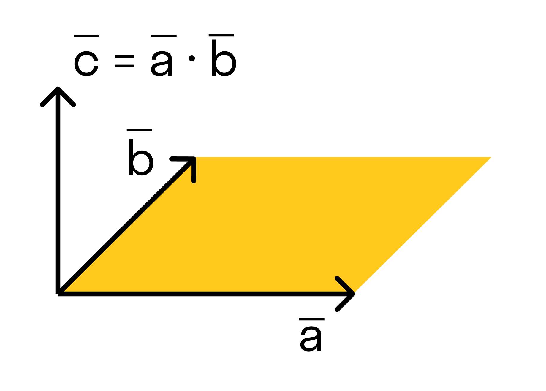 Векторным произведением вектора