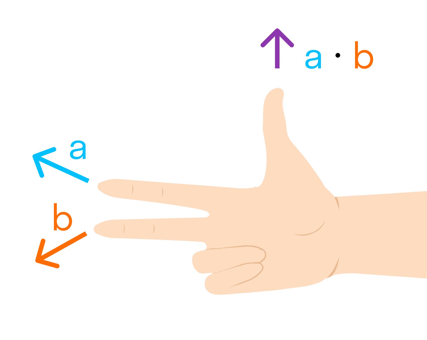 правая тройка векторов