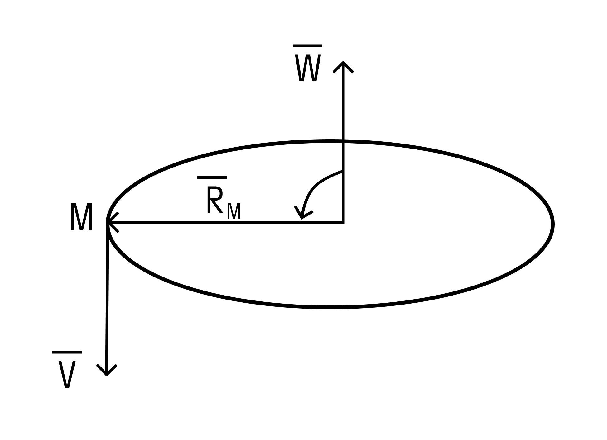 Вектор линейной скорости
