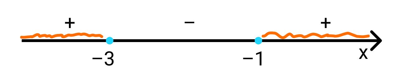вершина параболы расположена на промежутке (-3; -1)