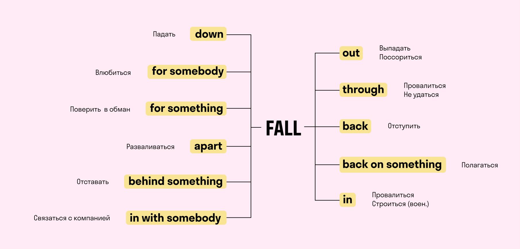 примеры сочетаний с глаголом fall