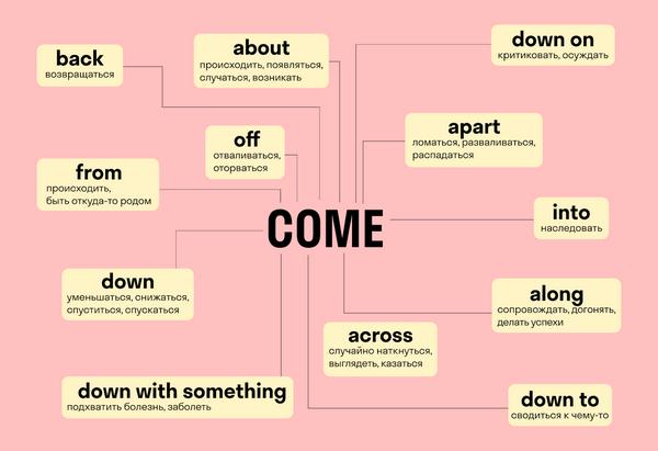 примеры использование come