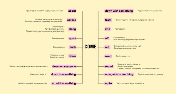 разница глагола come