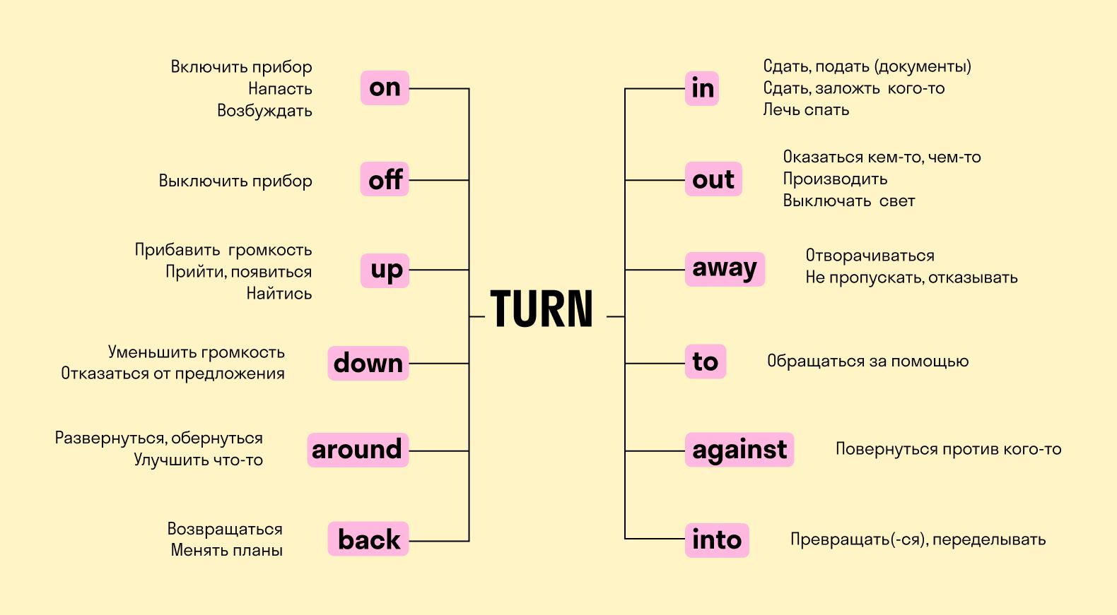 Пример c фразовым глаголом turn