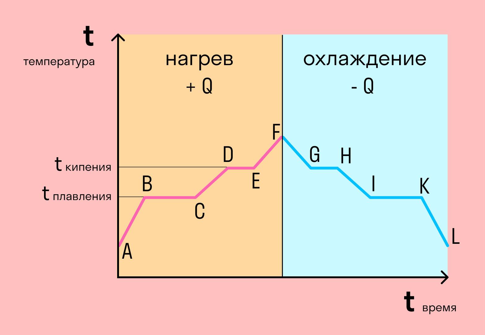 график фазовых переходов агрегатных состояний