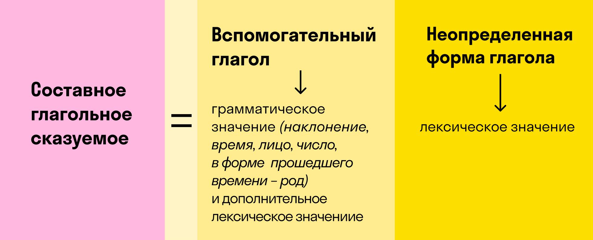 Схема построения составного глагольного сказуемого