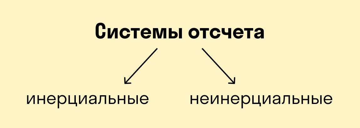 Системы отсчета