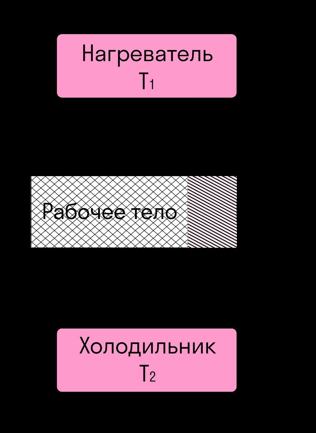 Схема теплового двигателя