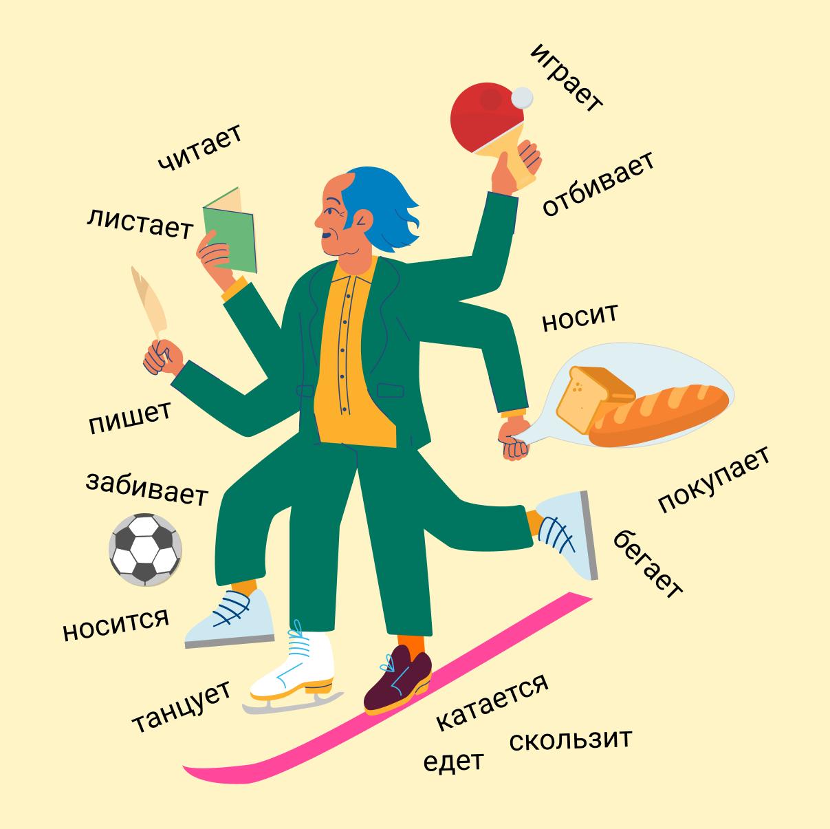 глаголы в русском языке