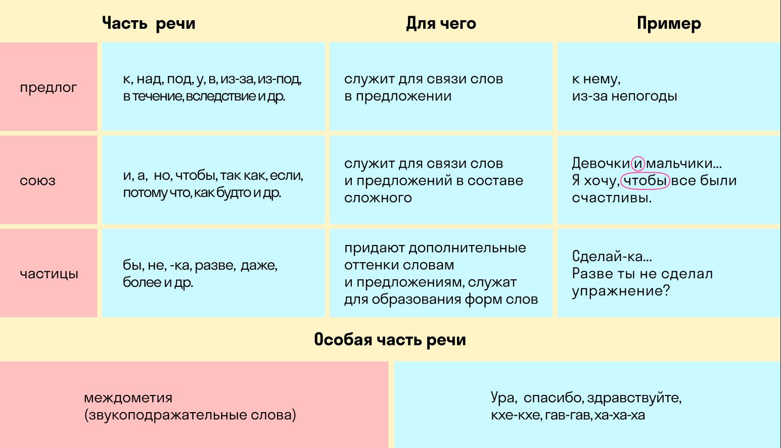 таблица частей речи