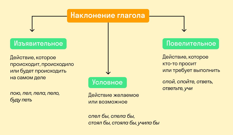 какие бывают наклонения глаголов