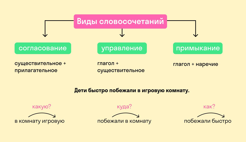 виды словосочетаний