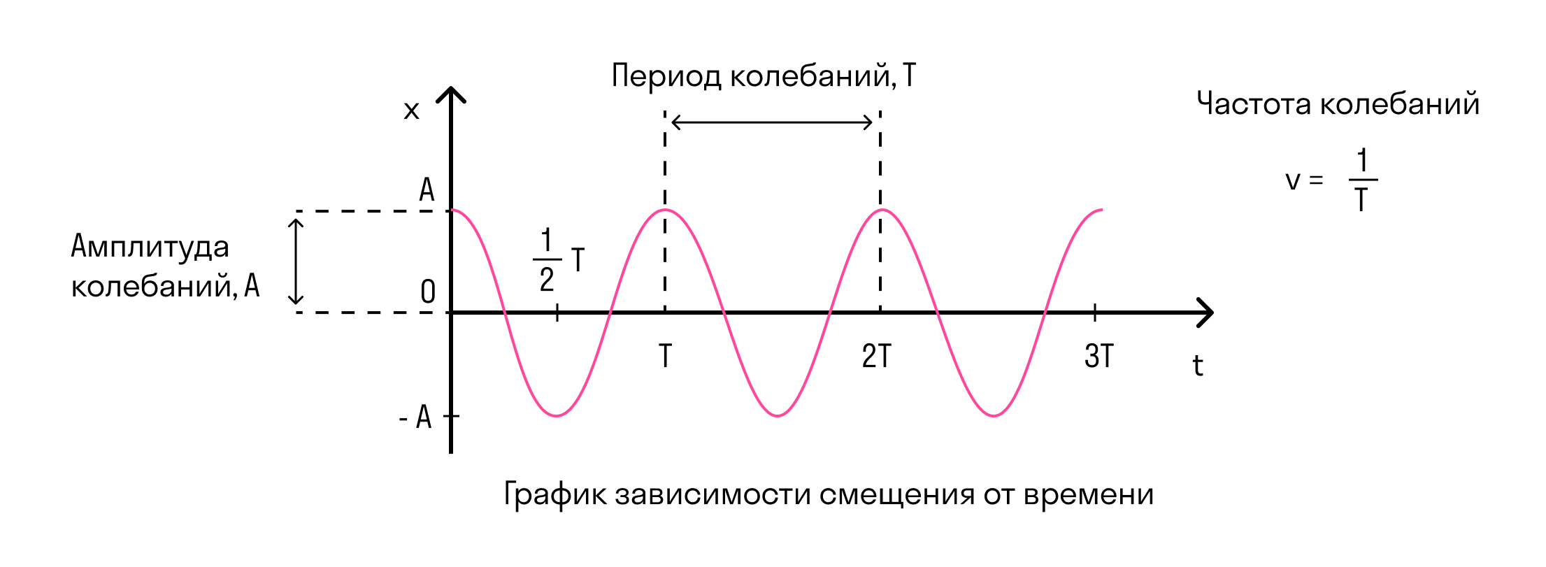 график зависимости смещения от времени