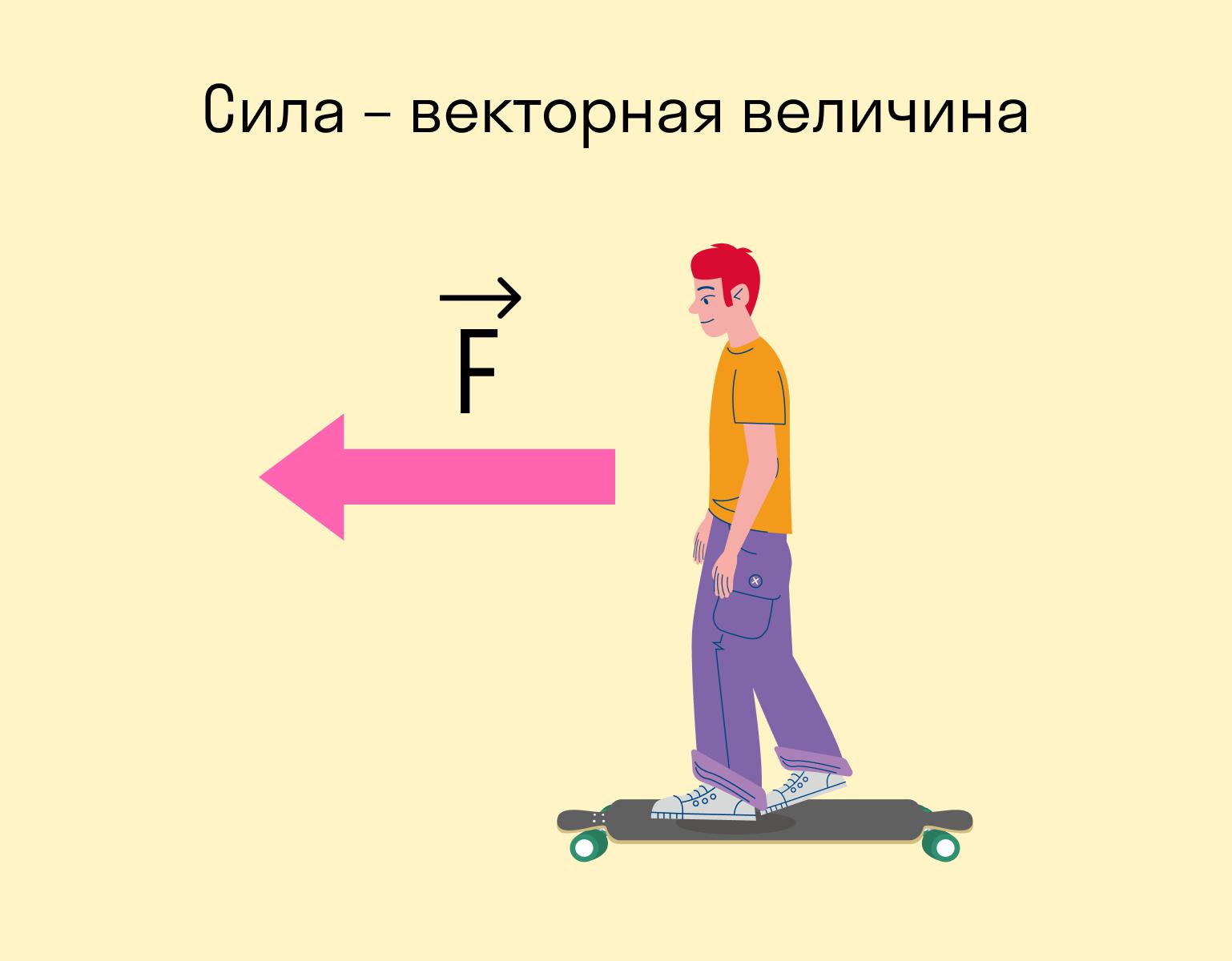 сила - векторная величина