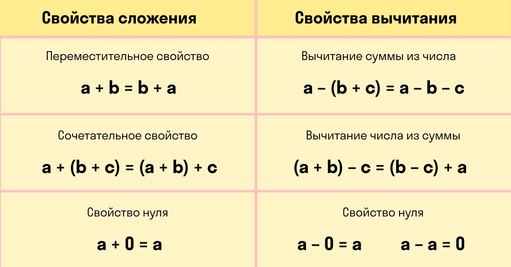 основные свойства сложения и вычитания