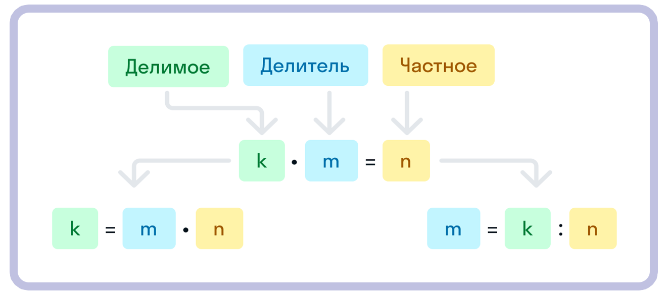 Объяснение правила деления