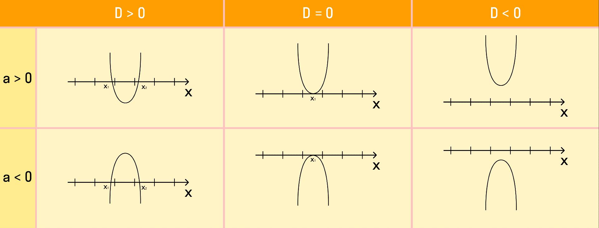 расположение графика функции