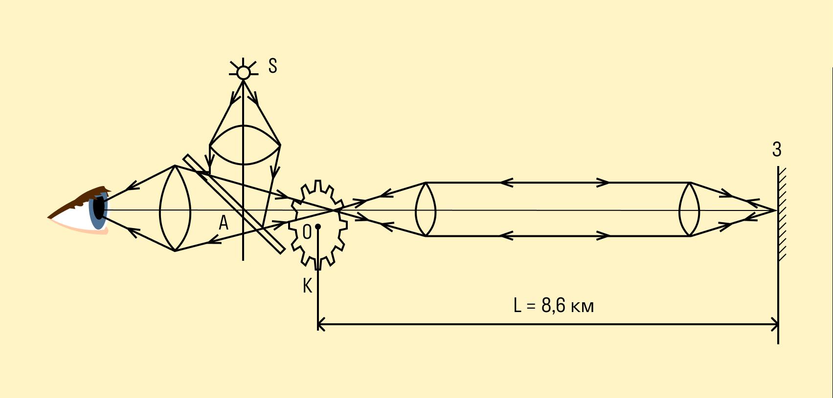 Опыт Физо для измерения скорости света