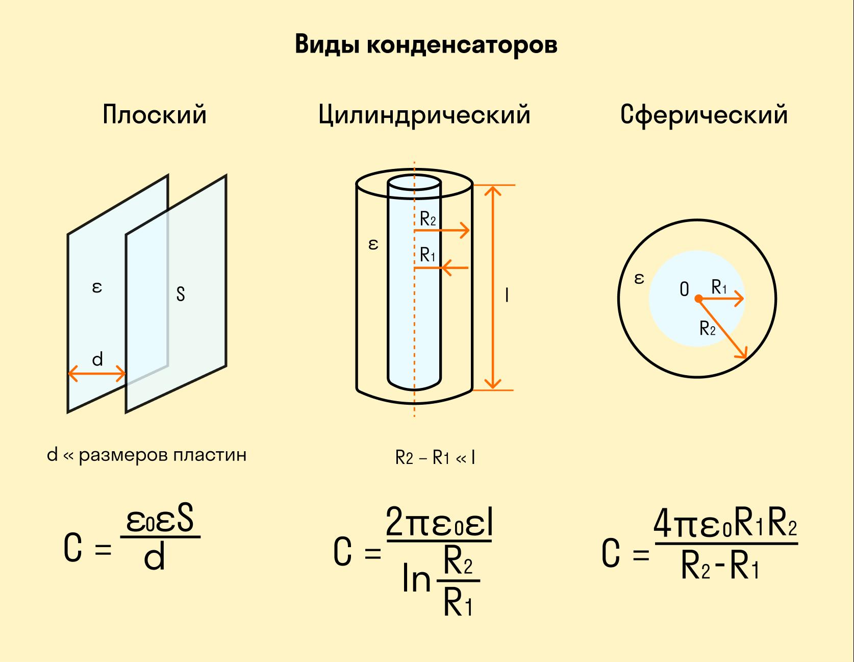 Виды конденсаторов и их электроемкость