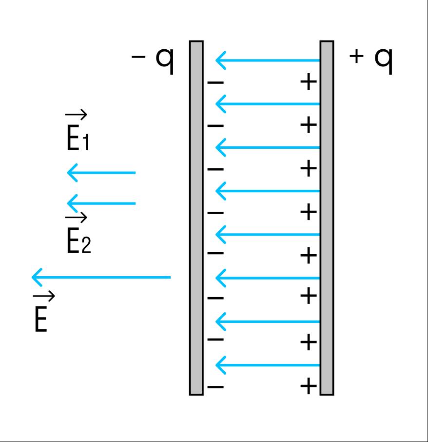 Электростатическое поле конденсатора