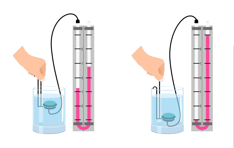 Увеличение давления с увеличением глубины
