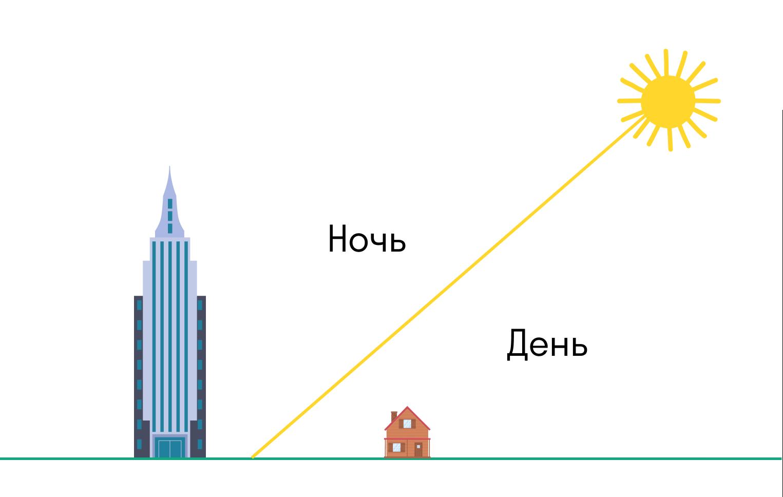 Тень от Солнца на плоской Земле