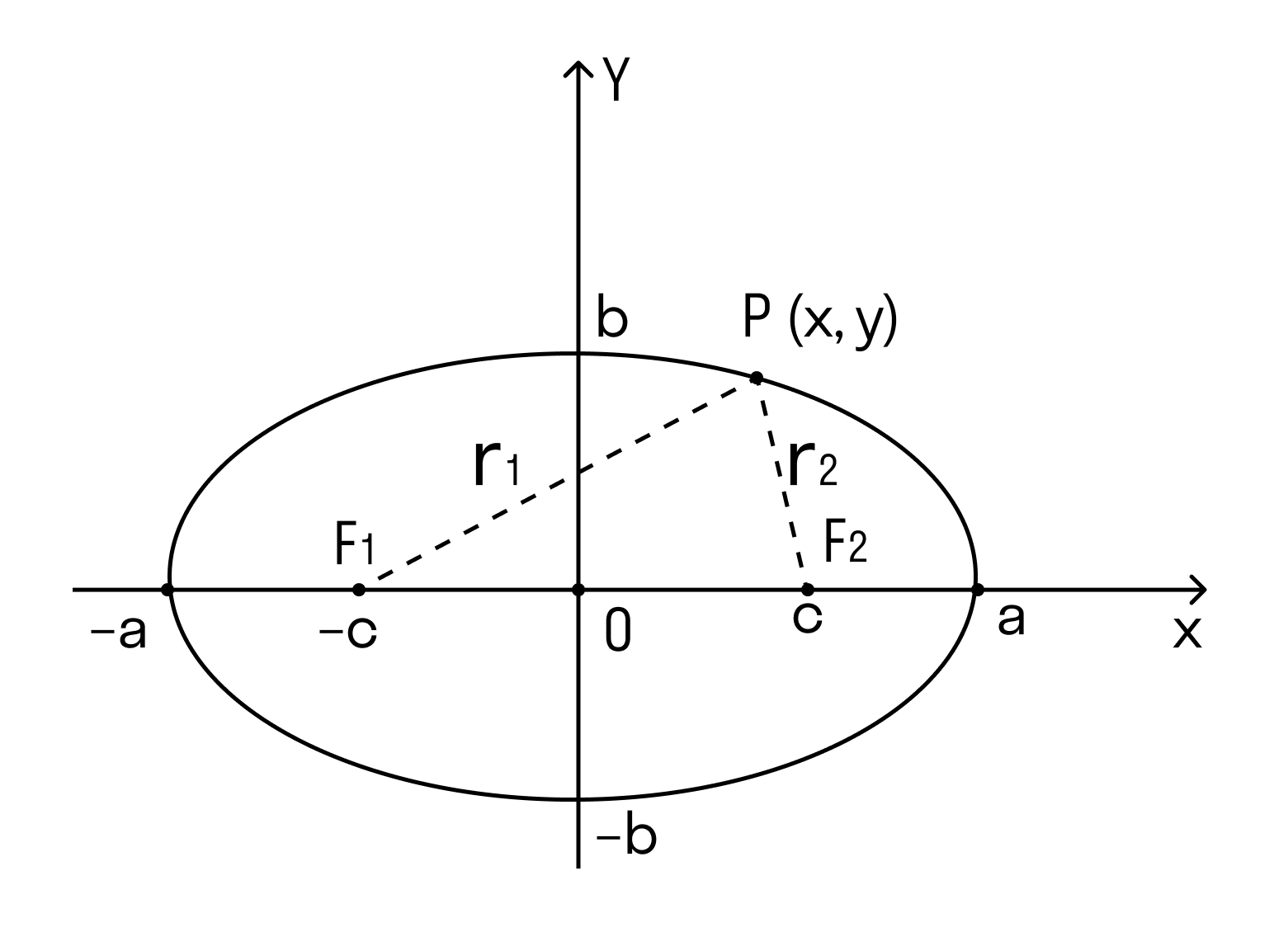 Эллипс и его оси симметрии