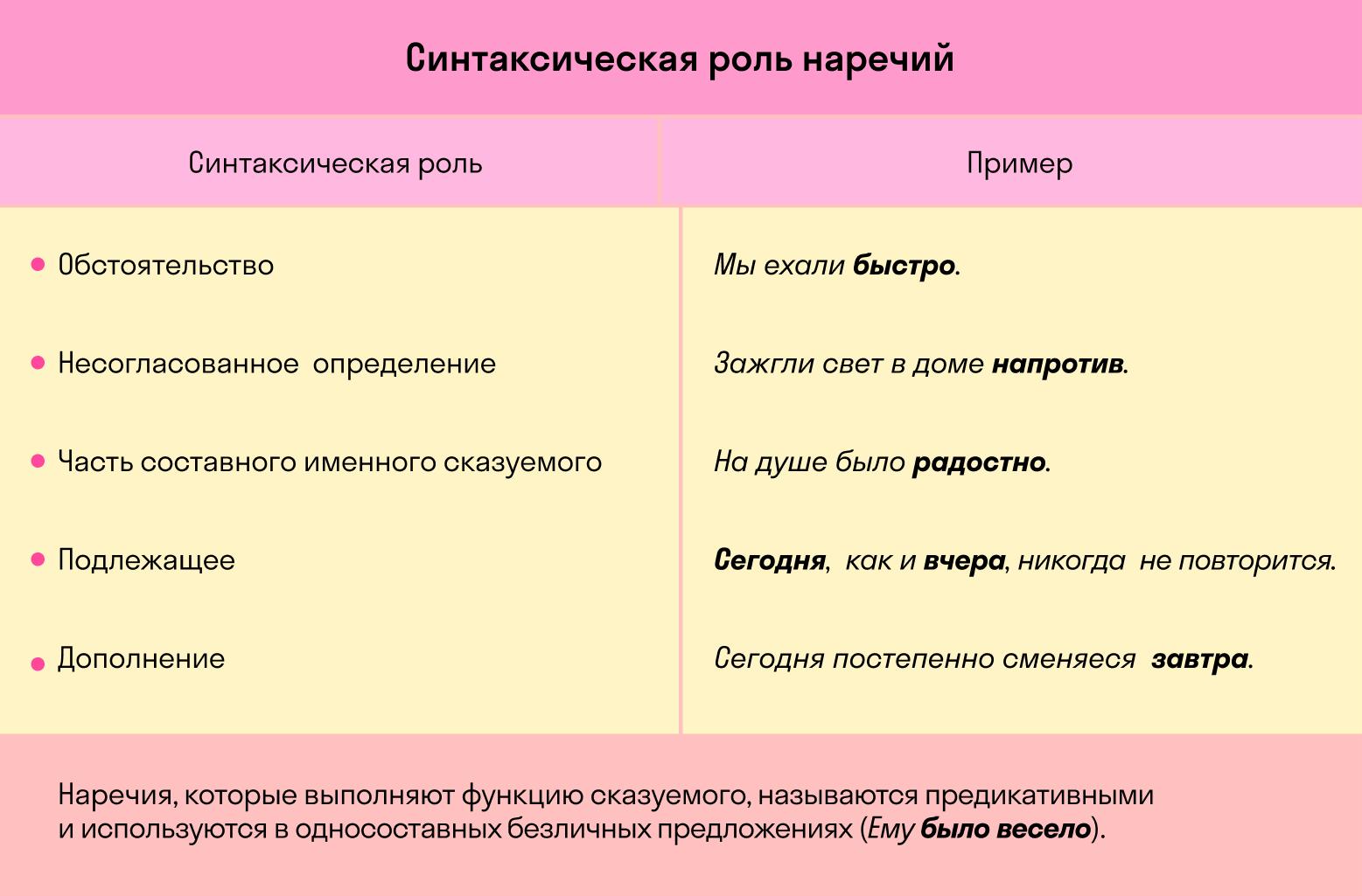 Роль наречия в предложении