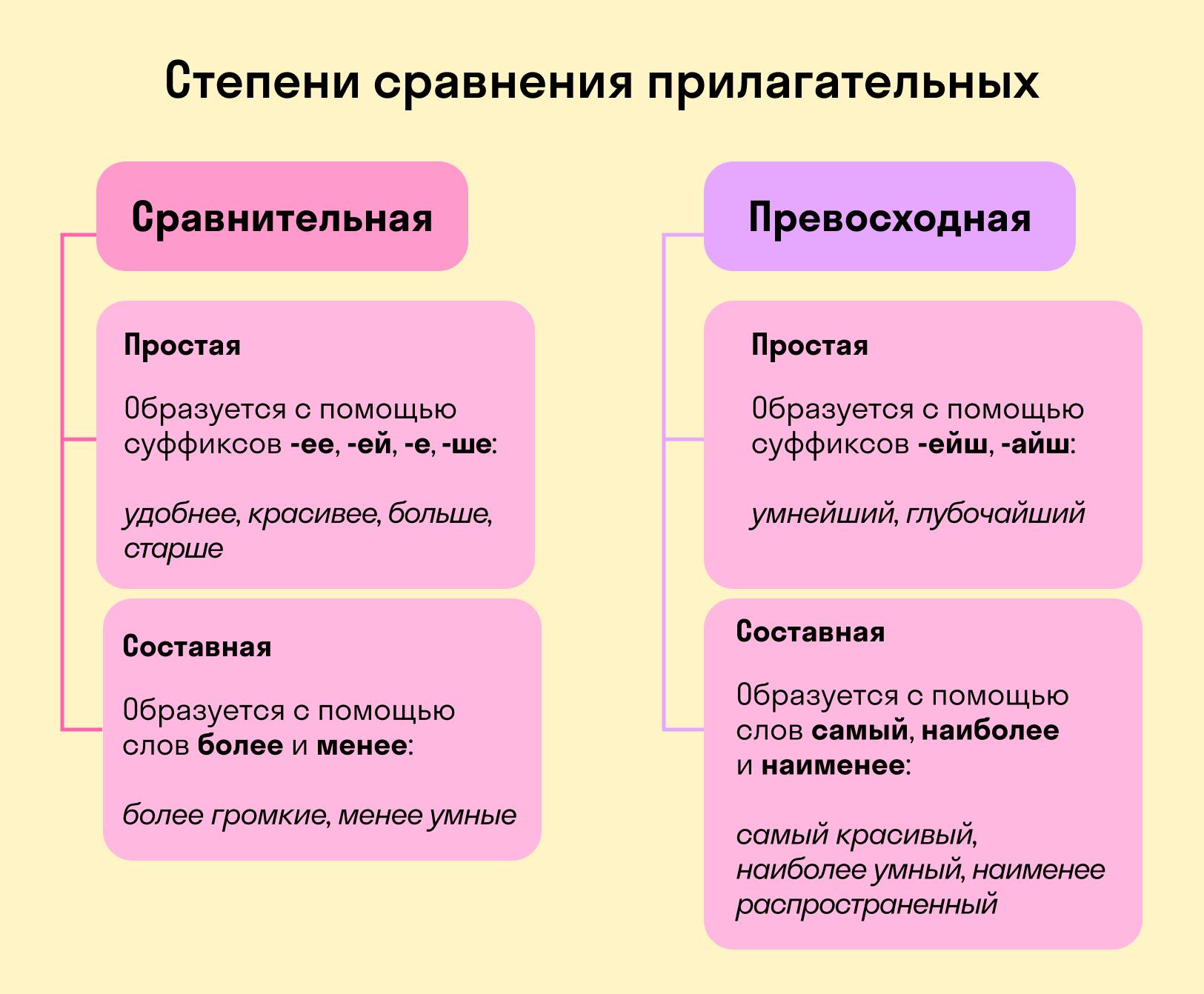 Способы образования степеней сравнения прилагательных